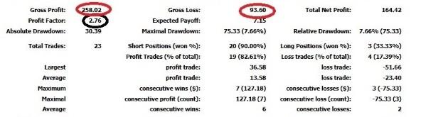 точный отчет по профит-фактору по текущим сделкам