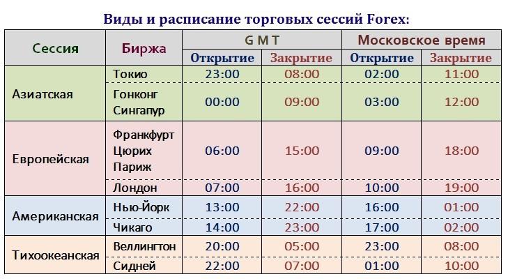 торговые сессии Forex