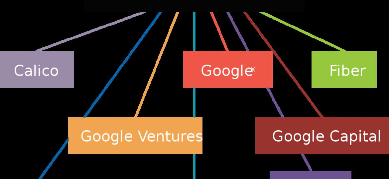 Alphabet – это материнская структура Google