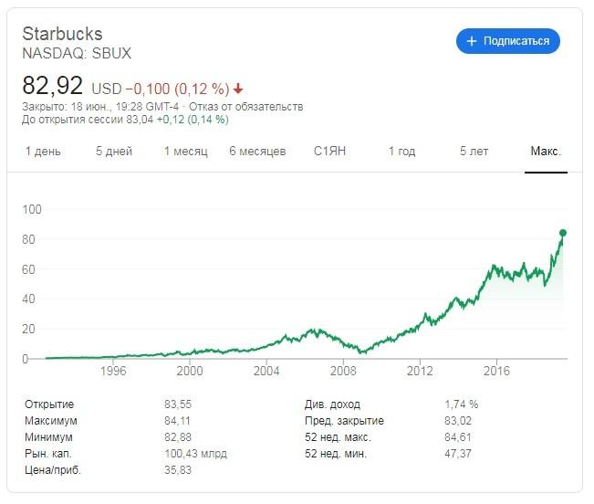 бумаги компании Starbucks