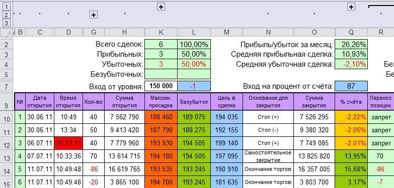 Чем полезна статистика для трейдера?